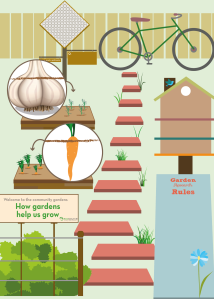 How gardens help us grow - concept 1